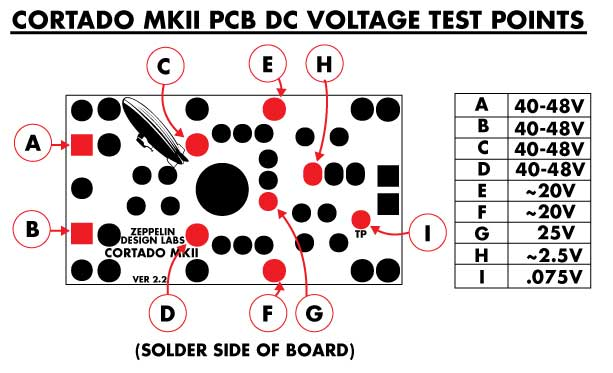 Zeppelin Design Labs Cortado MkII PCB voltage chart